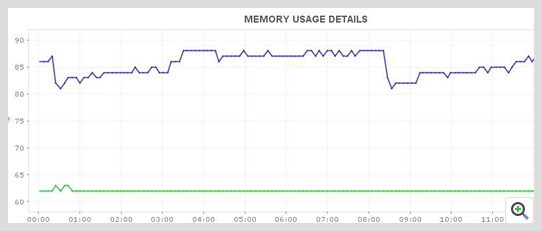 Hyper-V Memory Usage Monitor - ManageEngine Applications Manager