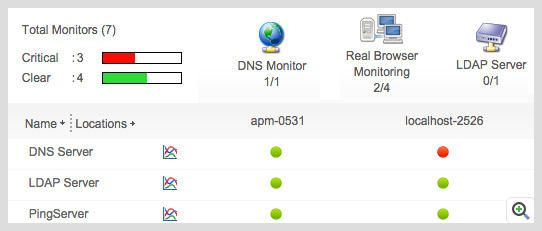 ManageEngine Applications Manager Real Browser Monitor usuario final