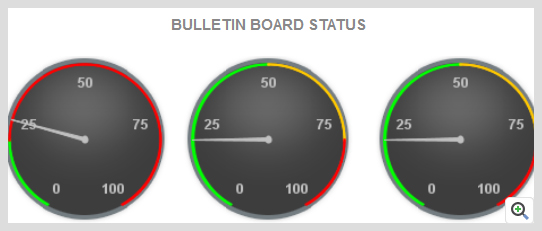 ManageEngine Applications Manager Tuxedo Bulletin Board