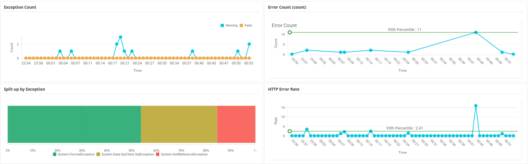 Web App Performance Monitor - ManageEngine Applications Manager