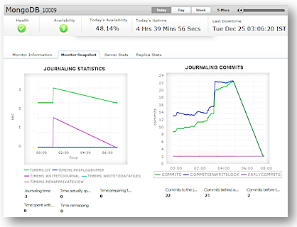 Monitor MongoDB performance with Applications Manager
