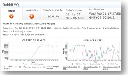 Monitor performance of VMware vFabric RabbitMQ servers