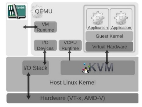 Simplified KVM Monitoring