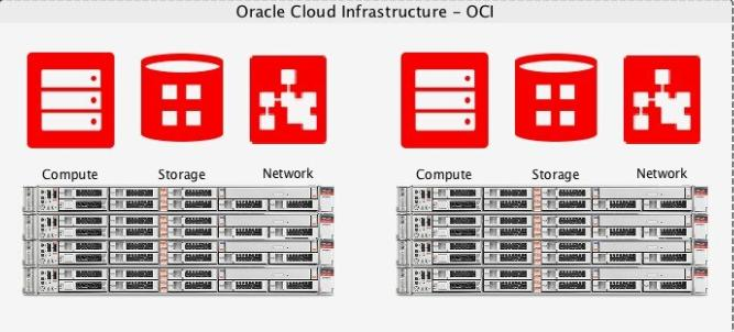 Unravel the path to seamless Oracle Cloud Monitoring