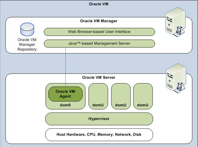Proactively monitor your Oracle VMs