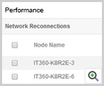 Performance of Windows Server Clusters
