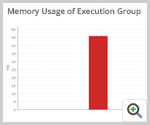 Message Broker Execution Group