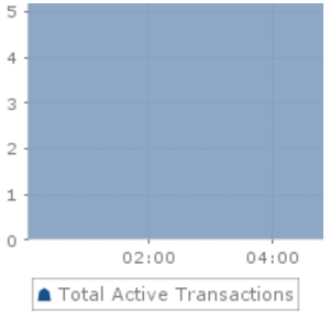SQL Stats