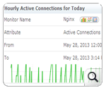 Nginx Connections