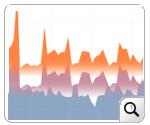 Response Time Statistics