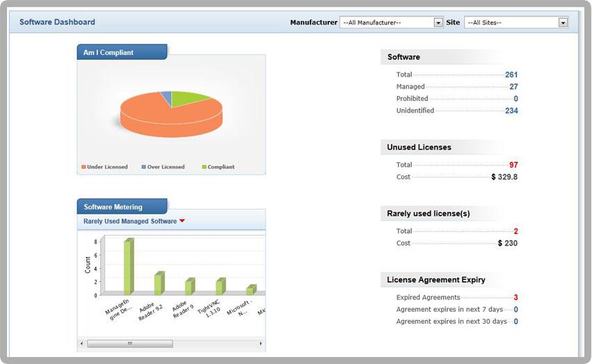 Software Asset Management (SAM), Software Usage Tracking ...
