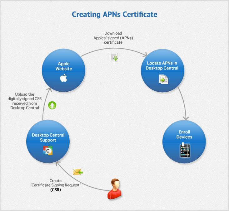 Creating APNs Certificate