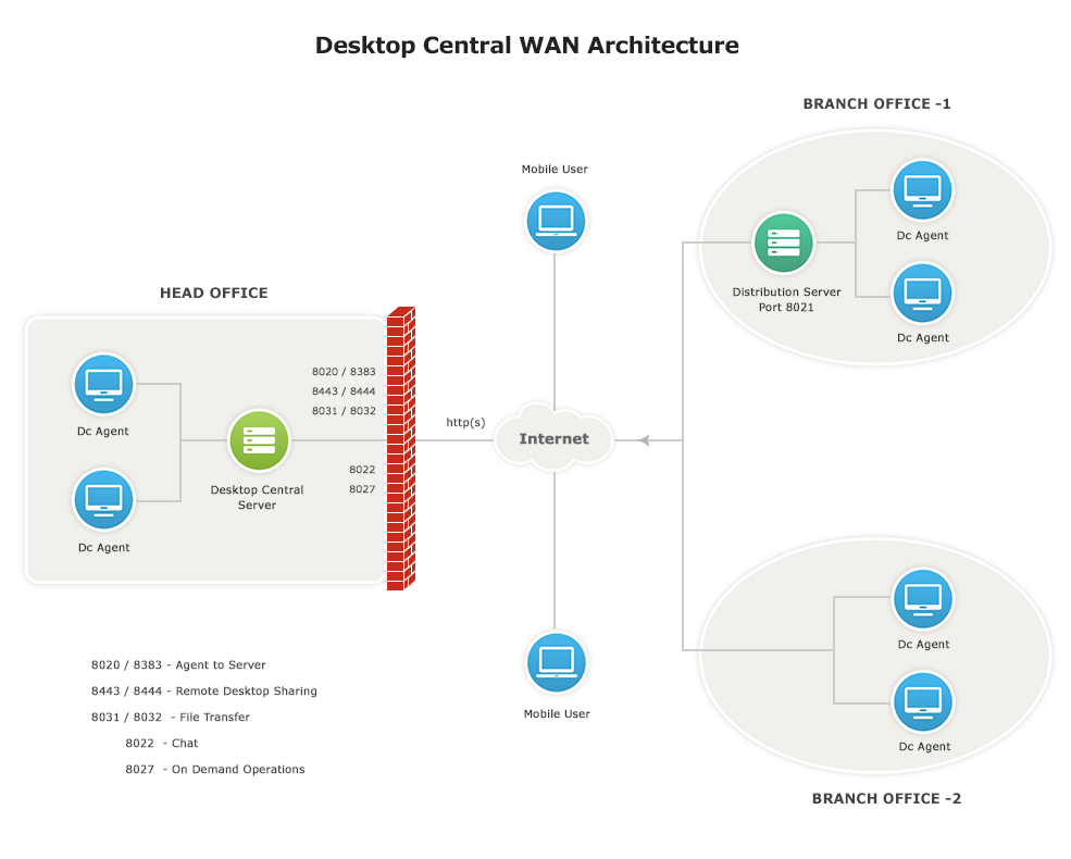Managing Computers across WAN