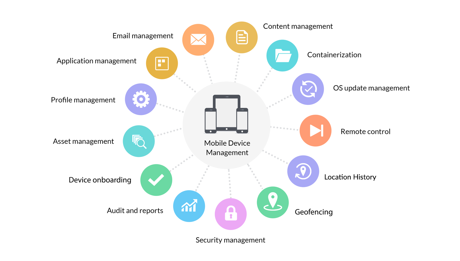 Mobile Device Management (MDM) | Secure and manage mobile devices
