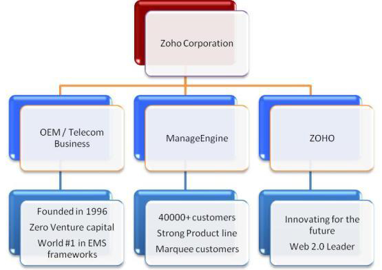 Divisions of Zoho Corporation
