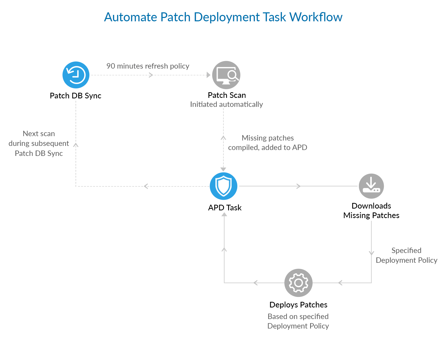Automated Patch Deployment - Deploy missing patches | ManageEngine