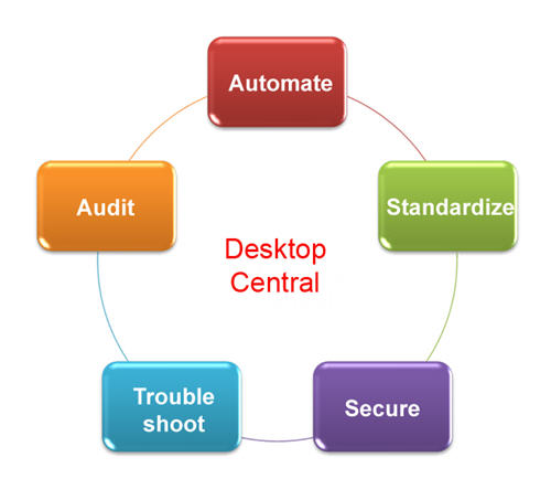 Desktop Administration Benefits