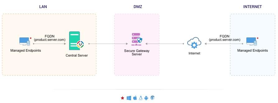 IT asset management software solutions - ManageEngine Desktop Central