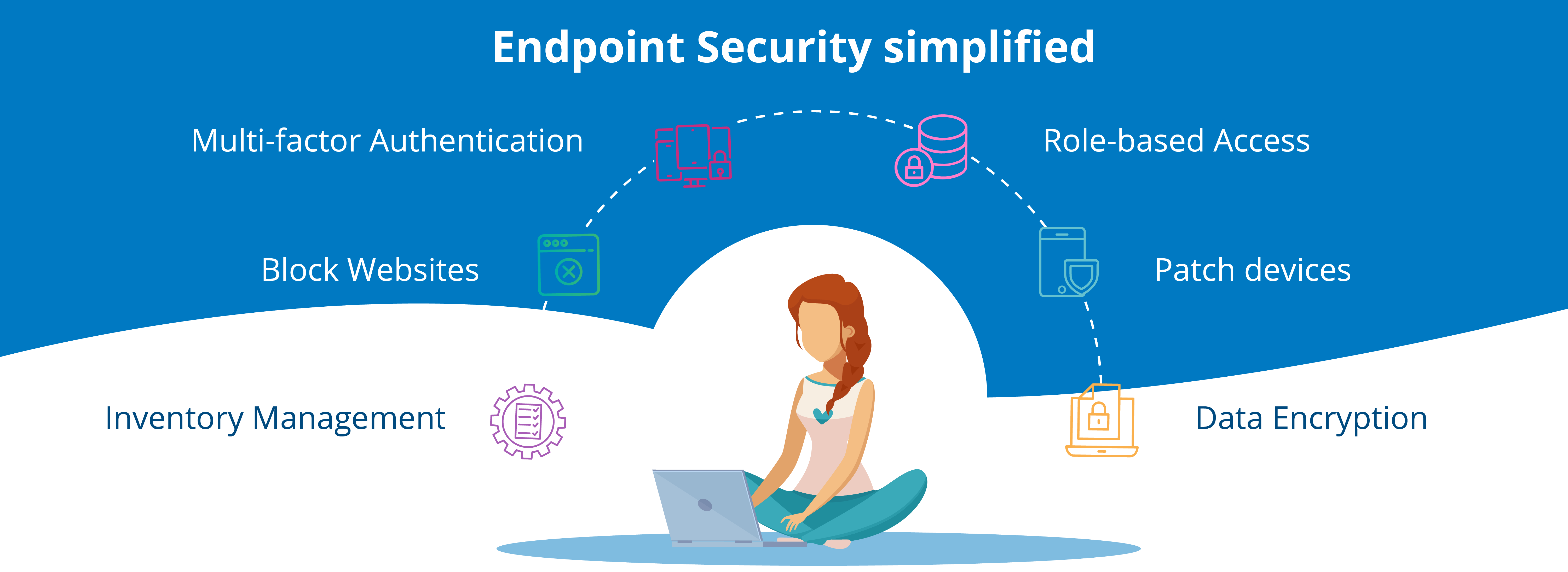 Endpoint Security Protection