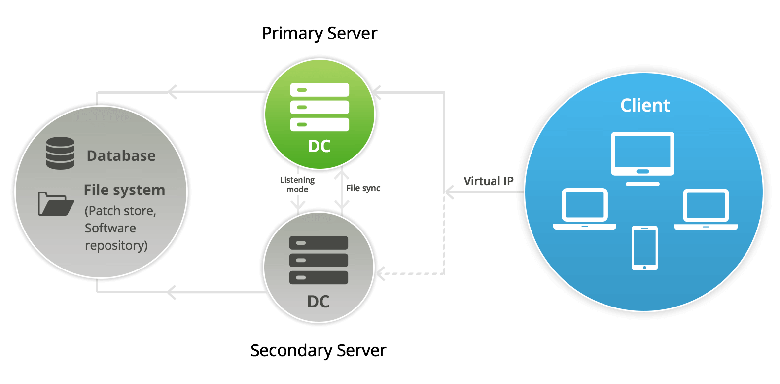 Failover server architecture setup – ManageEngine Desktop Central
