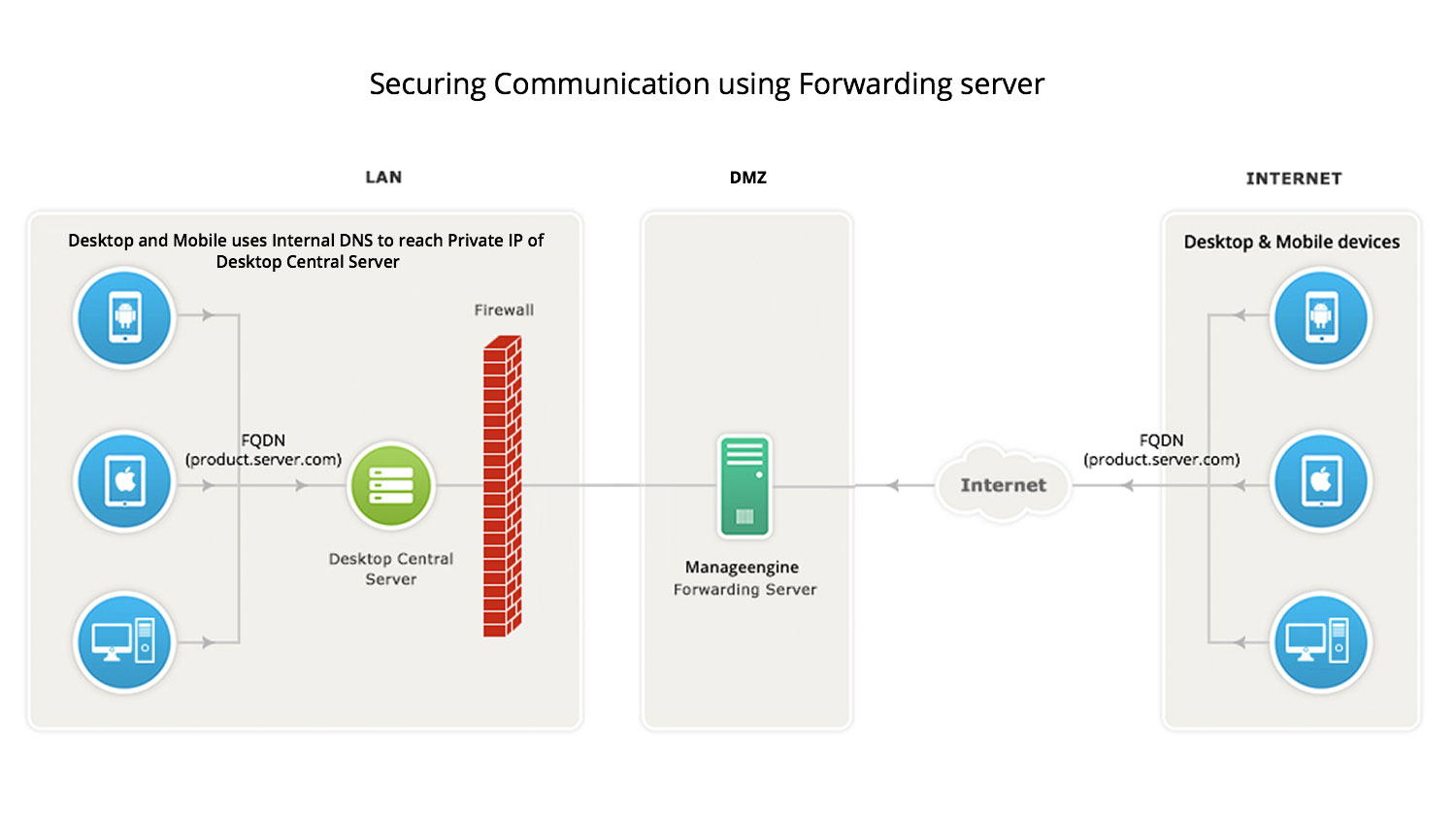 Desktop Central Forwarding Server Architecture