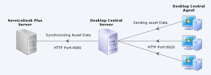 Integration of Asset Data with ServiceDesk Plus