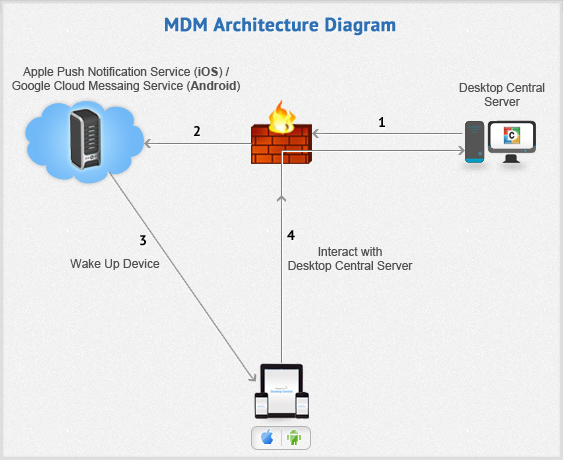 MDM Architecture - MDM workflow | ManageEngine