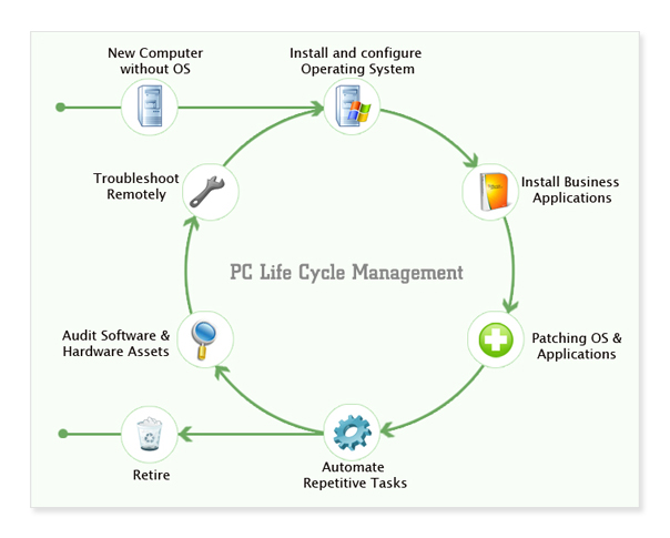 PC Lifecycle Management Software