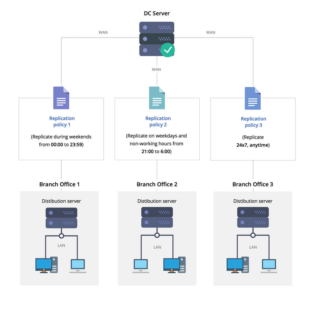 Data Replication in Distribution Server | ManageEngine