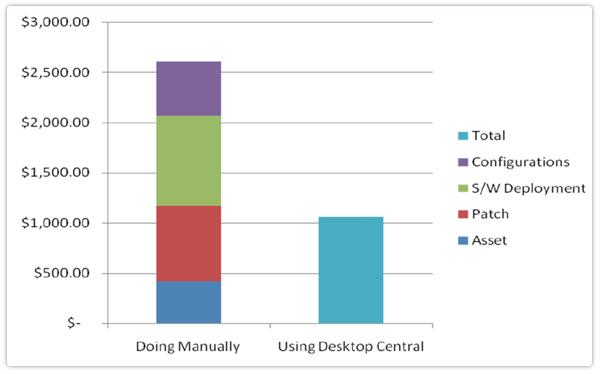Grafico ROI ManageEngine Desktop Central2