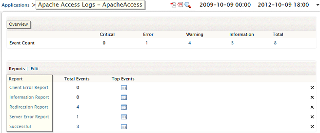 Reports for Apache Web Server Logs