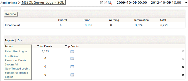 MS SQL Database Server Report