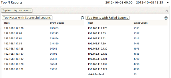 Top N Reports - Host User Access