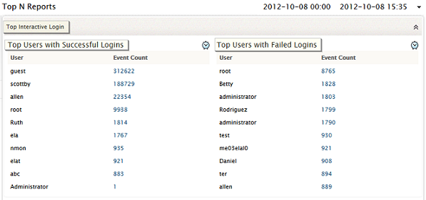 Top N Reports - Interactive User Login