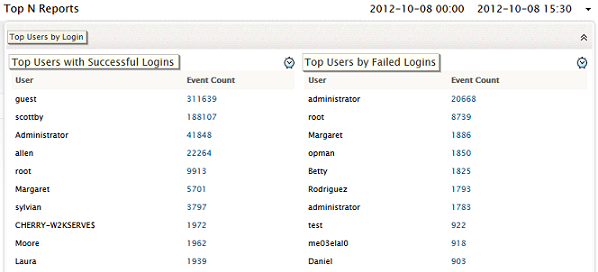 Top N Reports - User Login