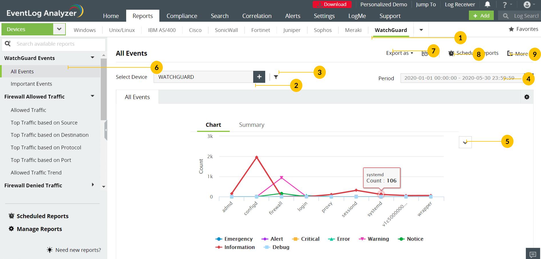 WatchGuard reports dashboard