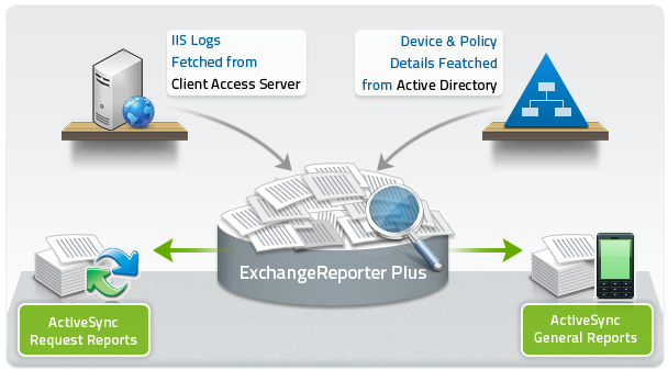Activesync Reports Diagram