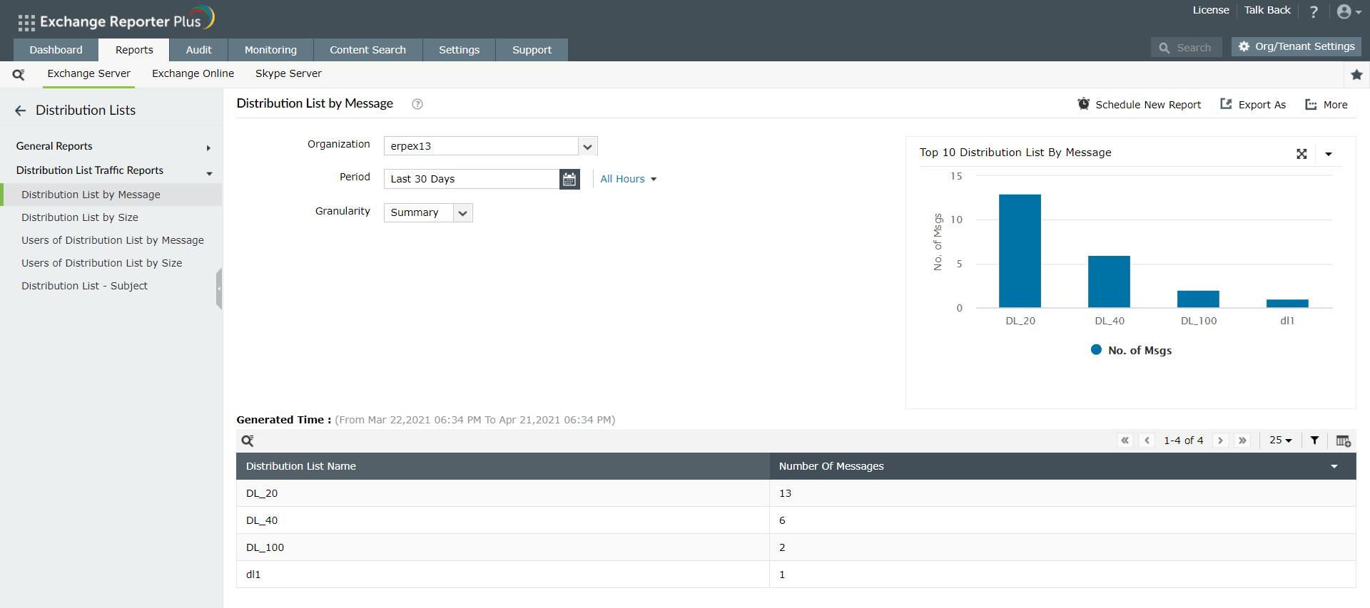 Exchange Distribution List Traffic Reports Manageengine