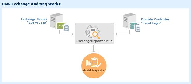 Outil d'audit et de conformité des serveurs Exchange