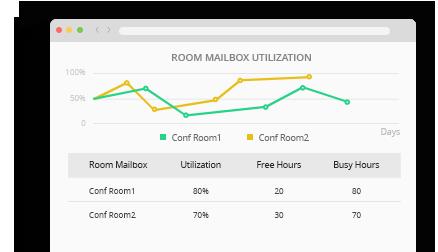Room Mailbox Usage