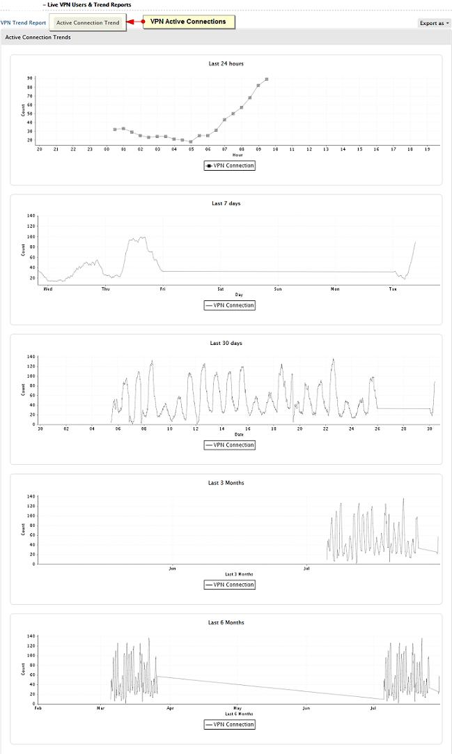 VPN Connection Trend