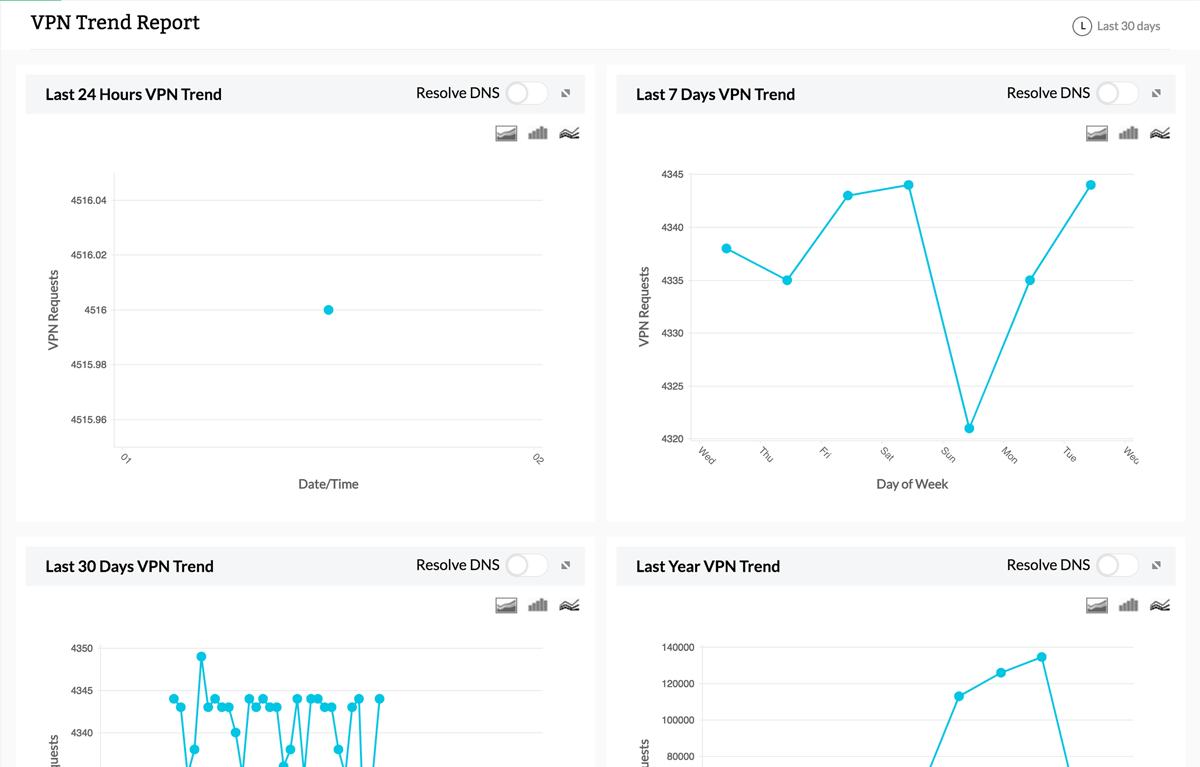 VPN trend reports