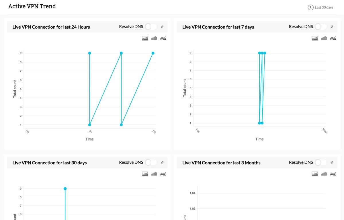 Active VPN trend