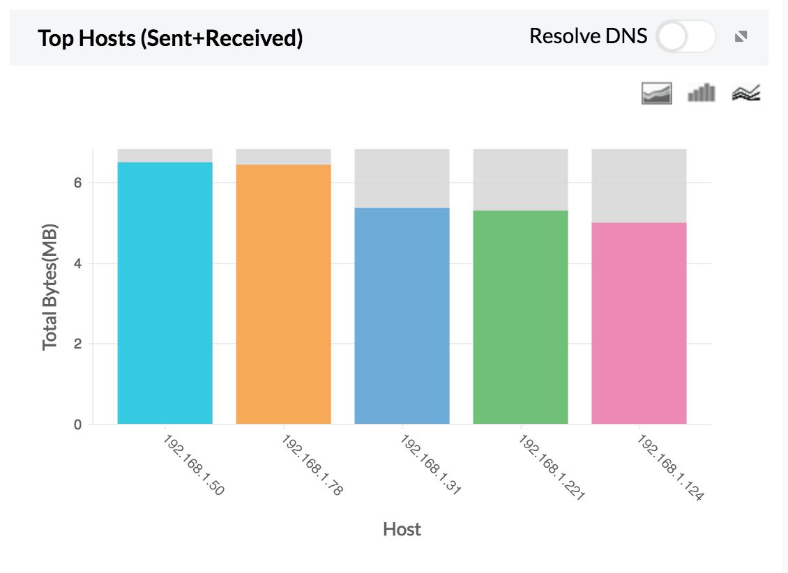 Top host graph