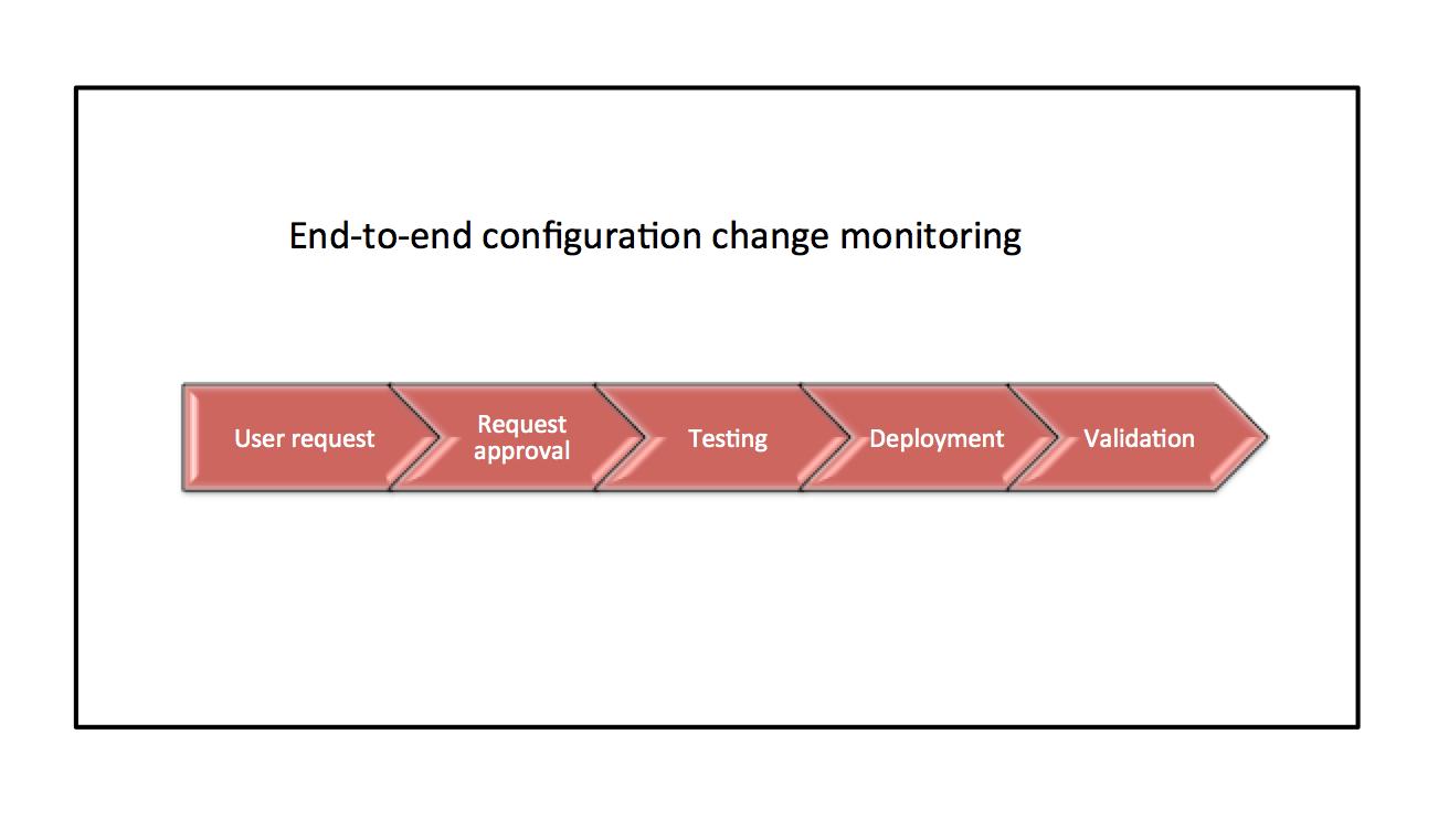 Firewall change monitoring process