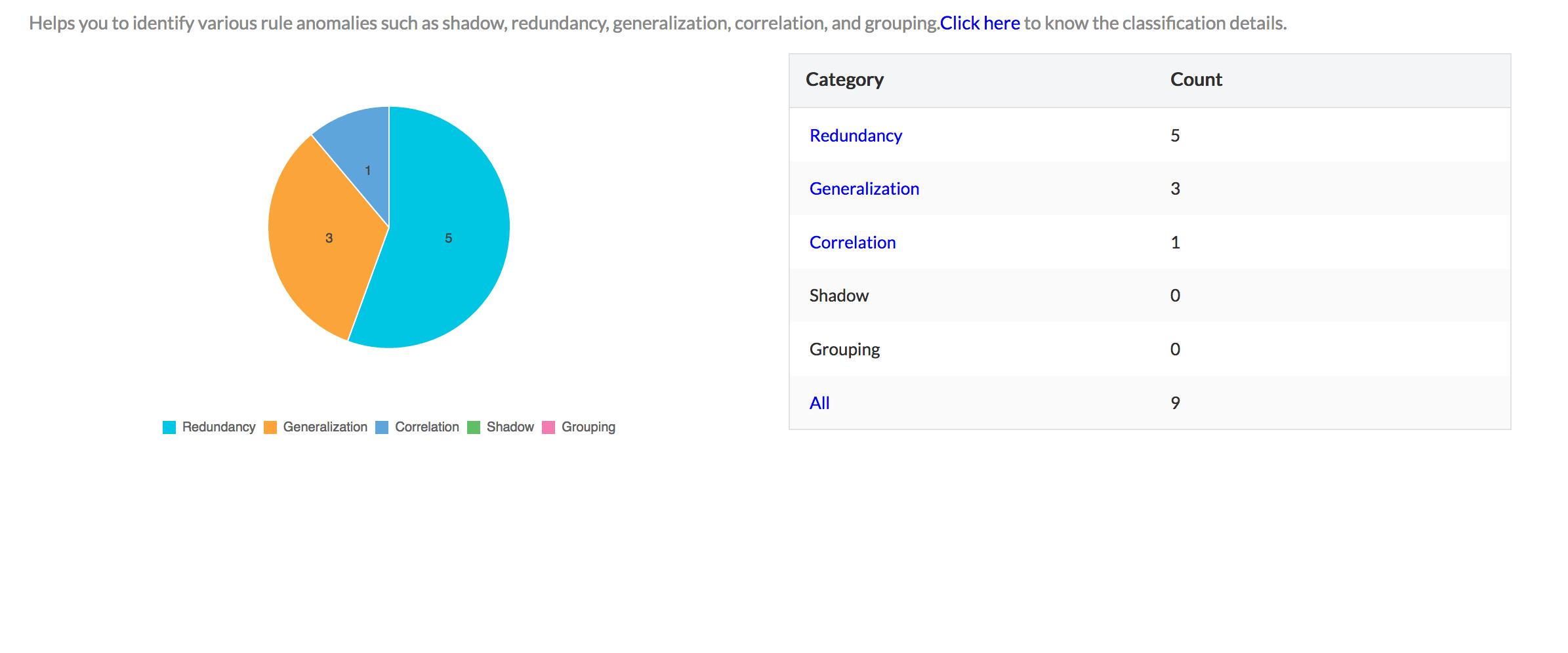 Firewall Policy Anomaly report: ManageEngine Firewall Analyzer