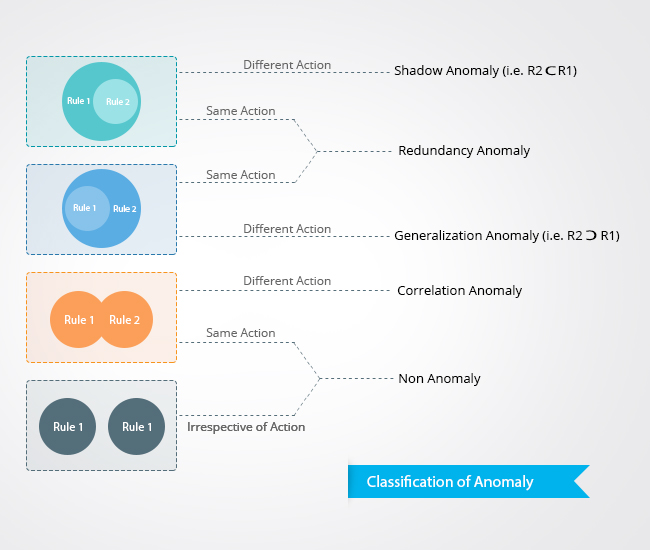 Firewall Policy Anomaly Classification
