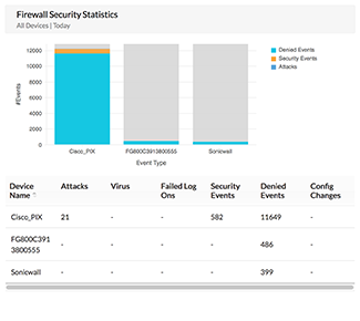 Security Audit report - Sample view