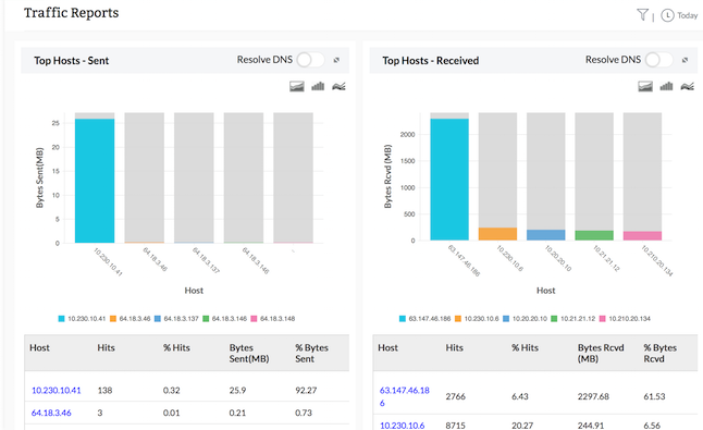 ISA server bandwidth monitoring - traffic reports - ManageEngine Firewall Analyzer