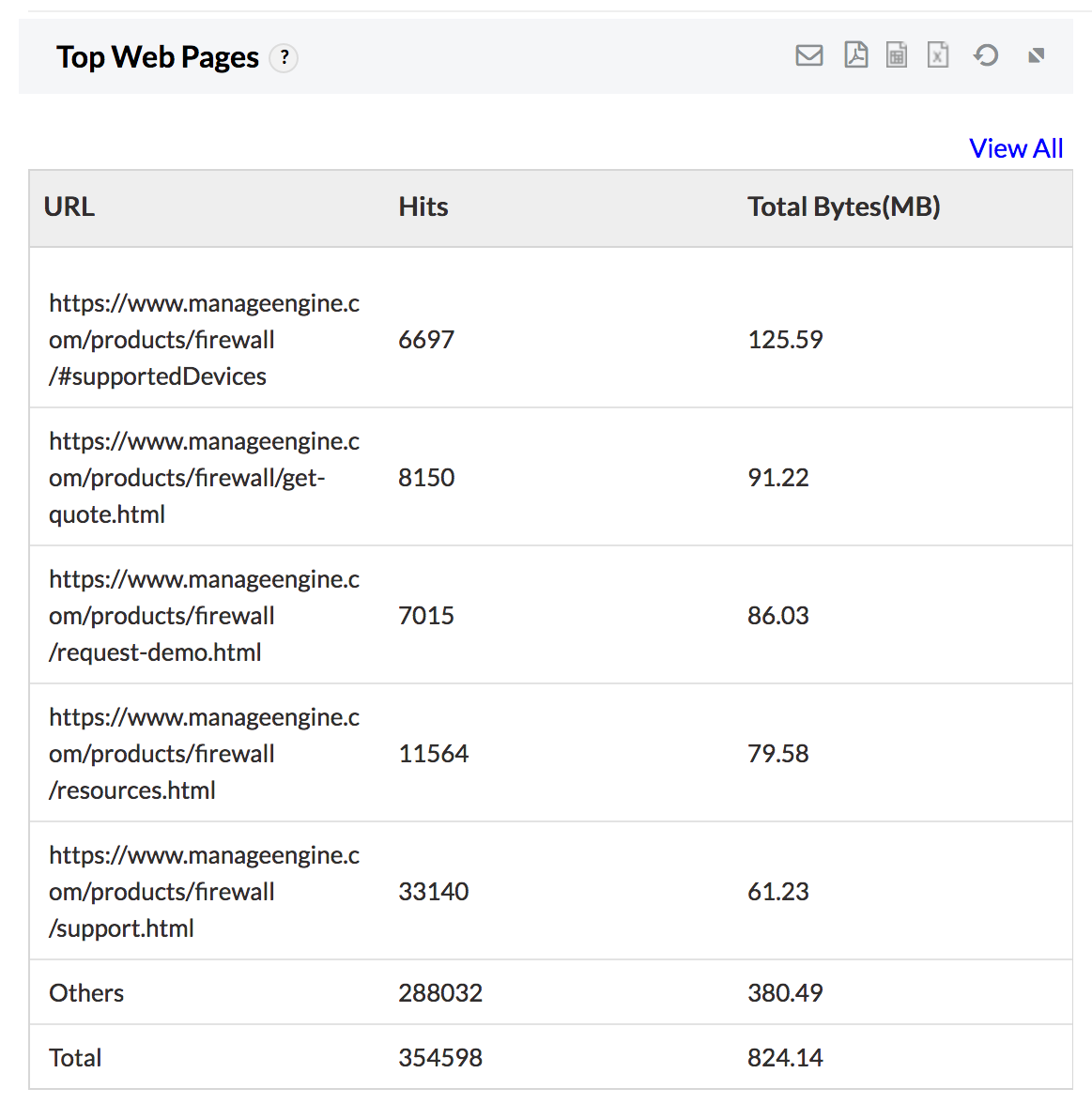 Content Filtering Reports